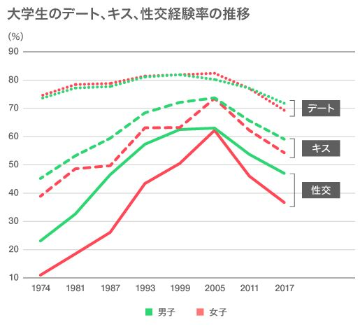 出所:日本性教育協会「青少年の性行動」第8回調査報告